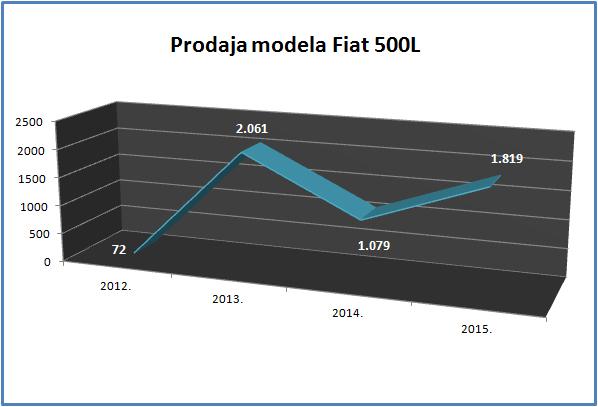 Prodaja modela Fiat 500L