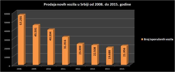Prodaja novih vozila u Srbiji