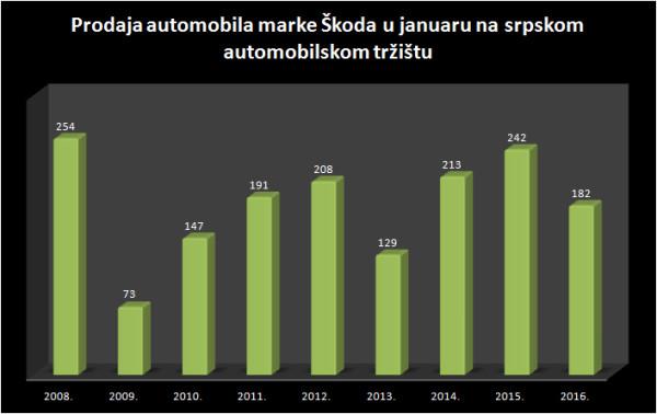 Prodaja - Škoda