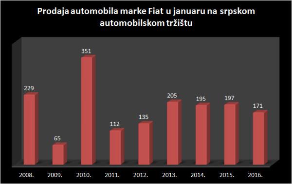 Prodaja - Fiat