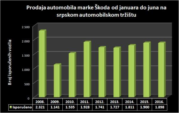 Škoda 1