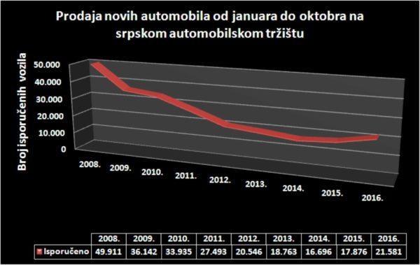 prodaja-novih-automobila